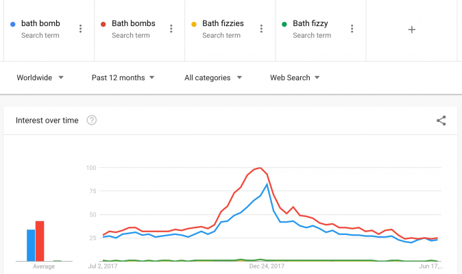 "Screencap of a Google Trends graph, showing a huge spike and higher use of ""bath bomb"" and ""bath bombs"""