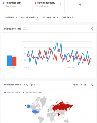 "Screencap of Google Trends, showing that ""handmade bath"" and ""handmade beauty"" are searched equally, but in two very different regions."