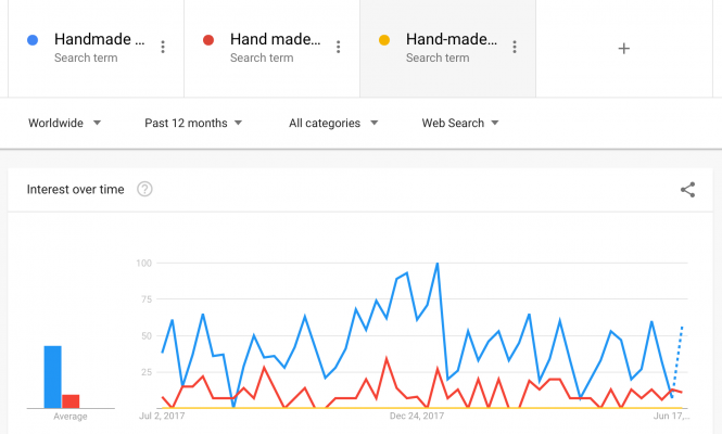 "Screencap of a Google Trends graph, showing mostly folks look for ""handmade"" not ""hand made"" or ""hand-made""."